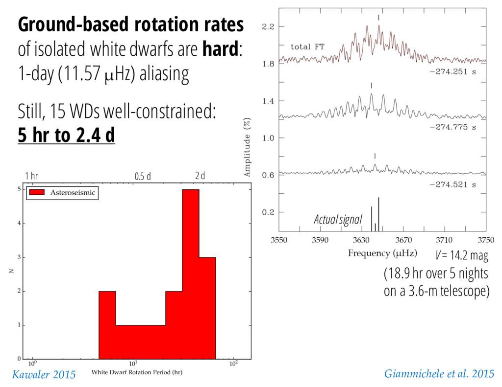 100 101 102 White Dwarf Rotation Period (hr) 0 ...