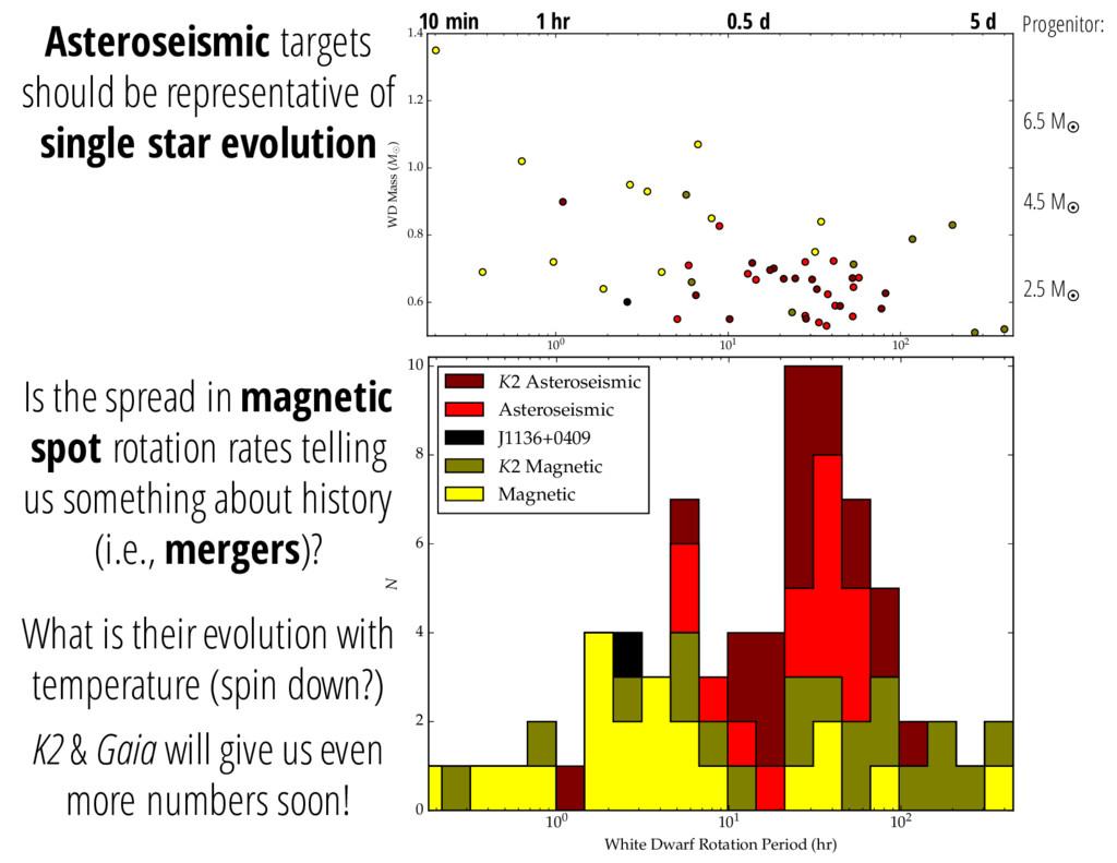 100 101 102 White Dwarf Rotation Period (hr) 0....