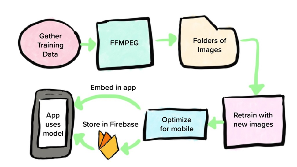 Gather Training Data FFMPEG Folders of Images R...