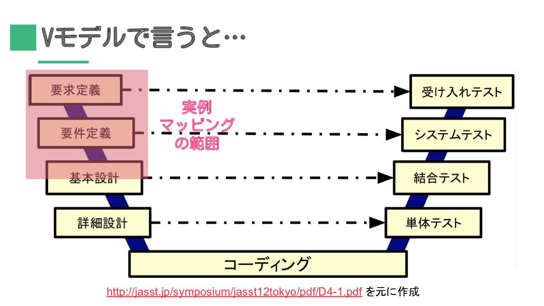 http://jasst.jp/symposium/jasst12tokyo/pdf/D4-1...