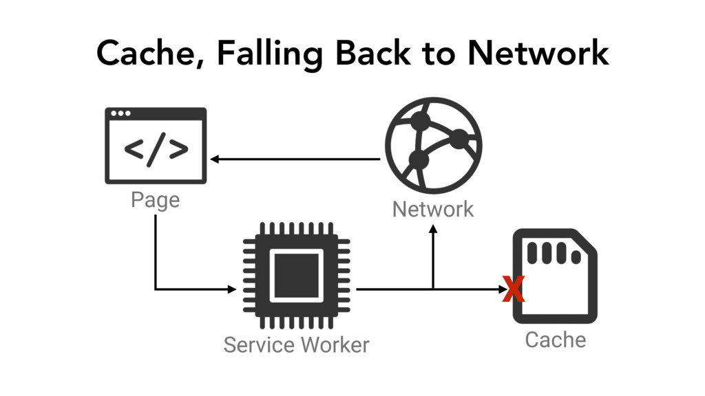 Cache, Falling Back to Network Page Service Wor...