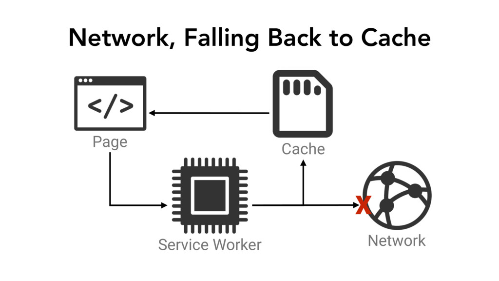 Network, Falling Back to Cache Page Service Wor...
