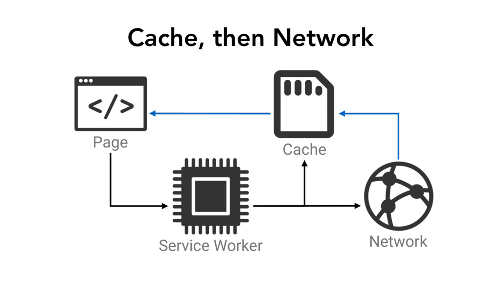 Cache, then Network Page Service Worker Network...