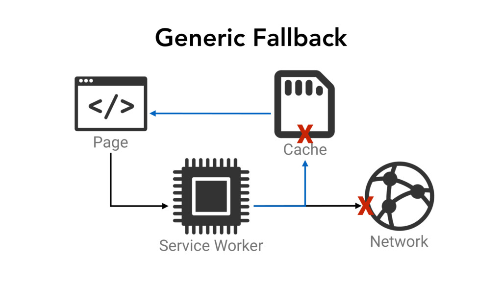 Generic Fallback Page Service Worker Network Ca...