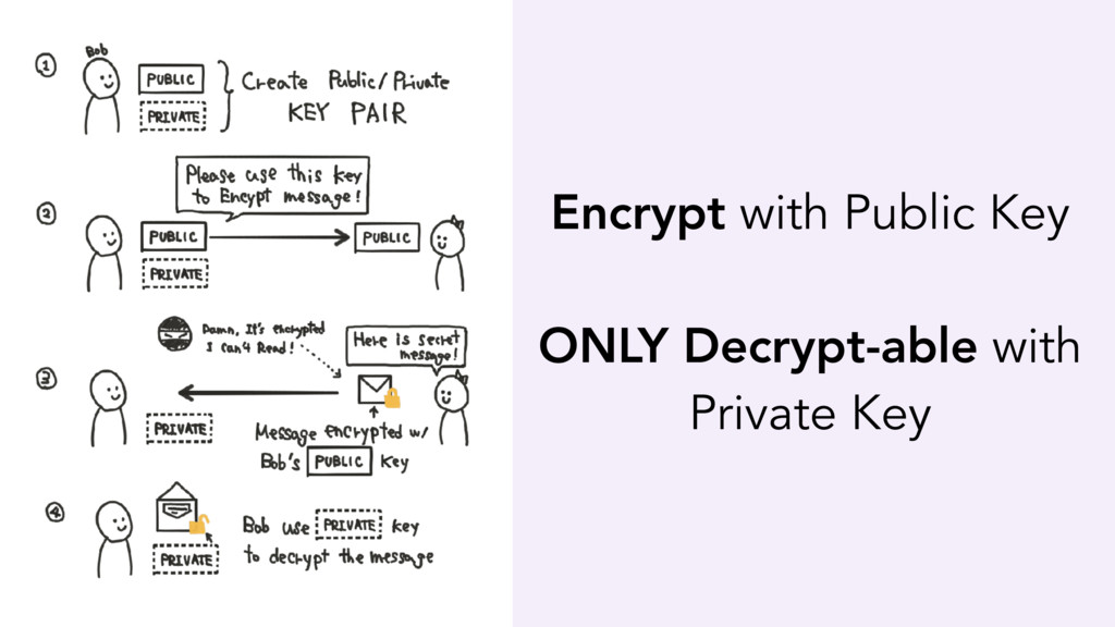 Encrypt with Public Key ONLY Decrypt-able with ...