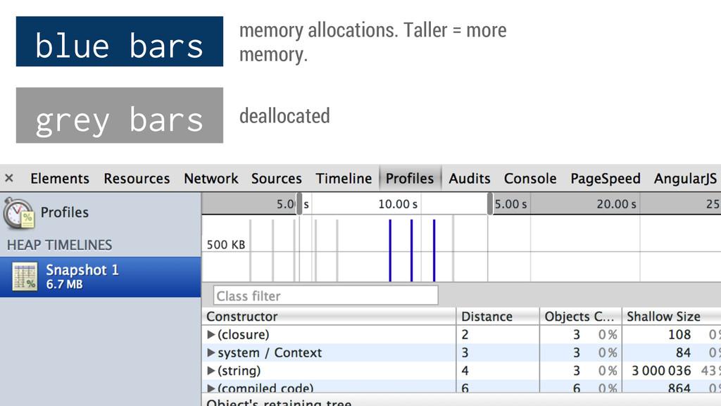 blue bars grey bars memory allocations. Taller ...
