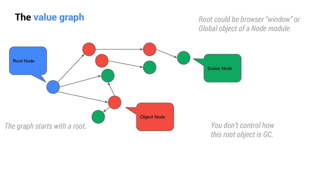 The value graph Root Node Object Node Scalar No...