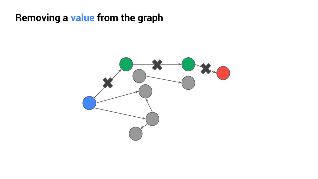 Removing a value from the graph