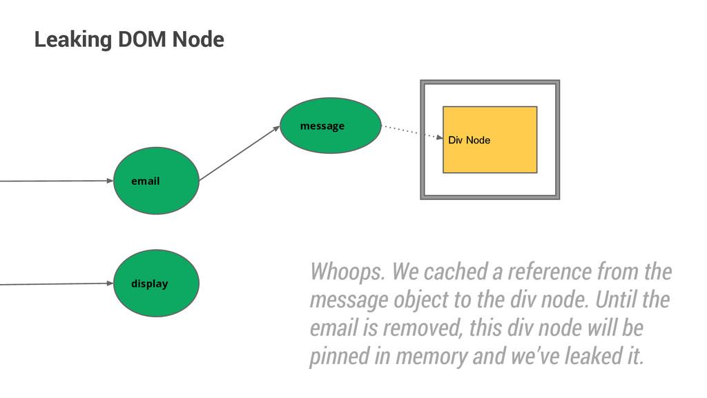 Leaking DOM Node email message Div Node display...