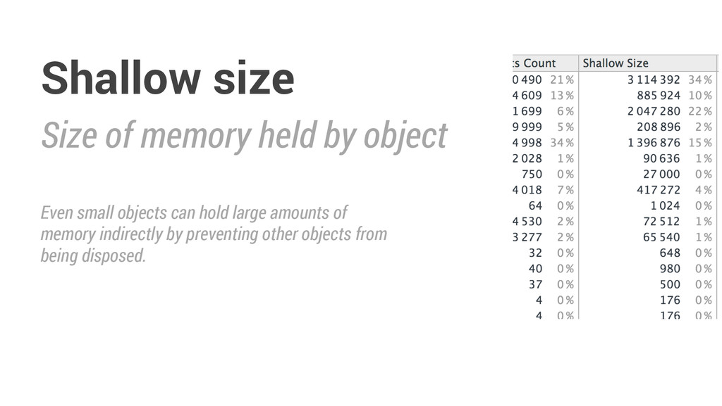 Size of memory held by object Shallow size Even...