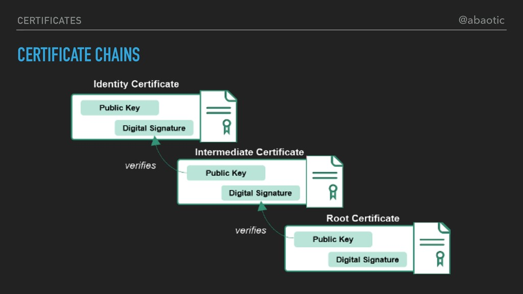 CERTIFICATES CERTIFICATE CHAINS @abaotic