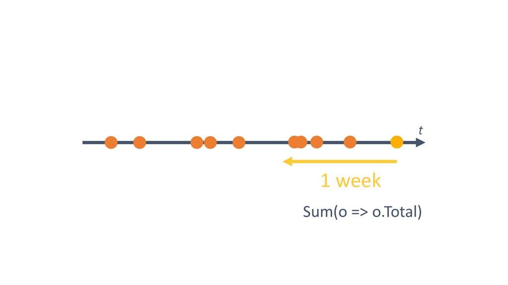 1 week Sum(o => o.Total) t