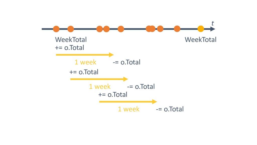 += o.Total -= o.Total 1 week += o.Total -= o.To...