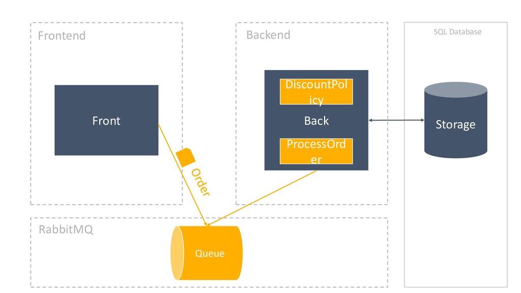 Back Front Frontend Backend Storage SQL Databas...