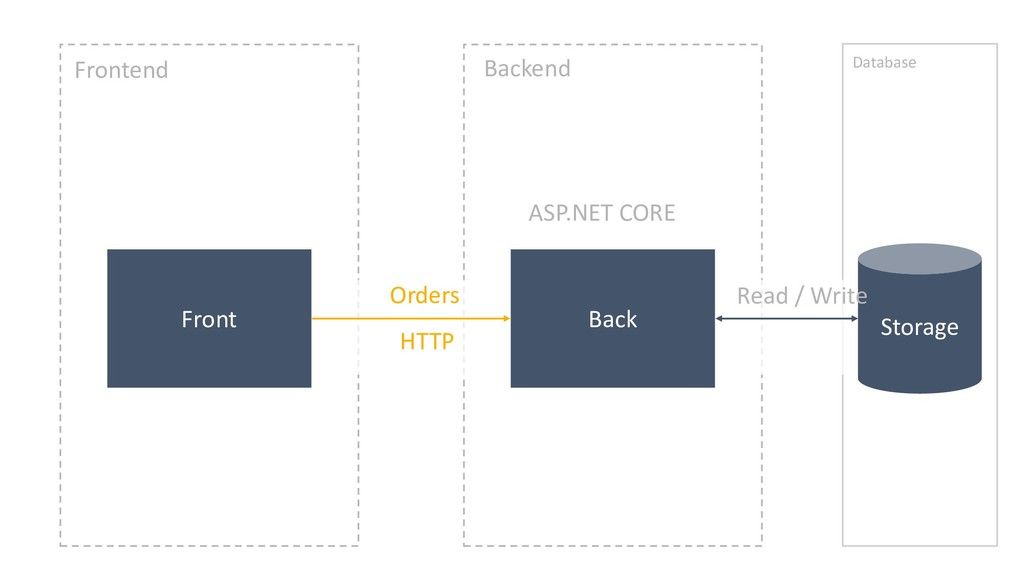 Back Front ASP.NET CORE Frontend Backend Storag...