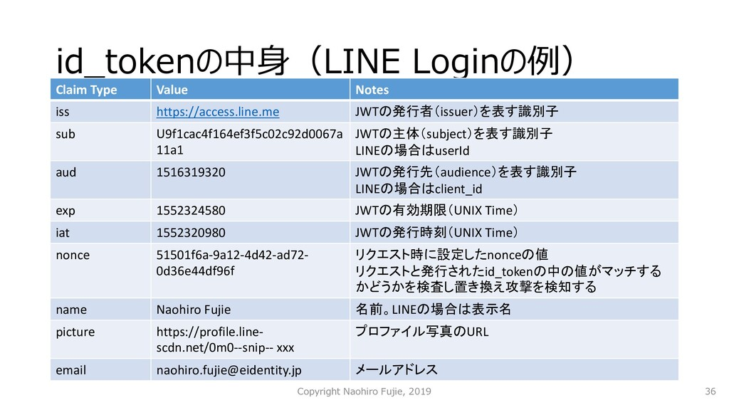 id_tokenの中⾝(LINE Loginの例) Claim Type Value Note...