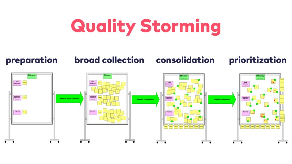 prioritization consolidation broad collection p...