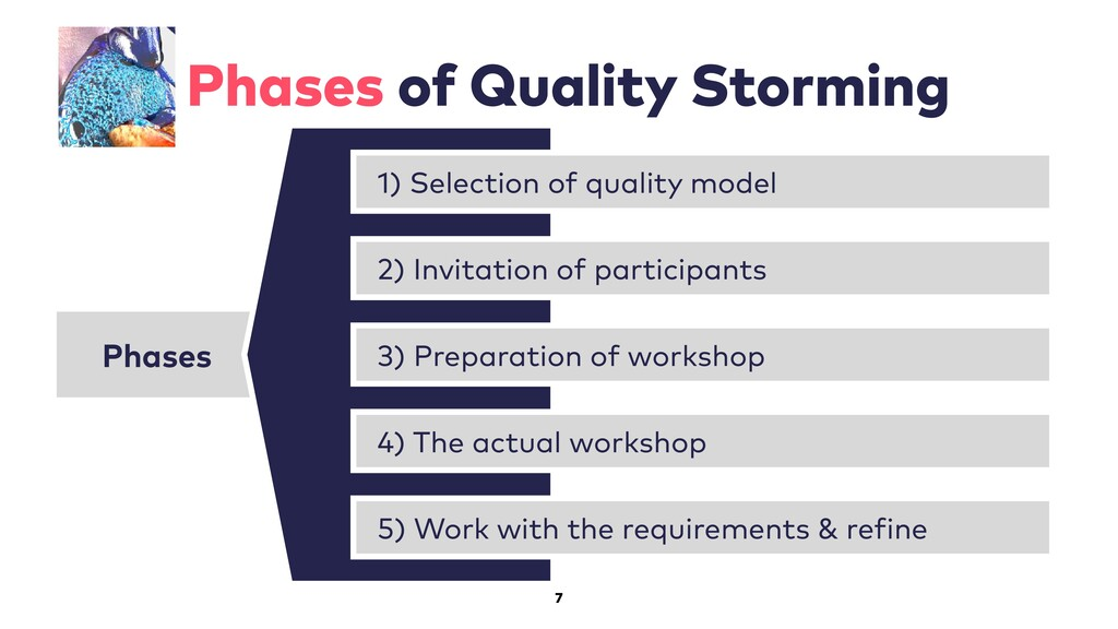 7 Phases of Quality Storming Phases 1) Selectio...