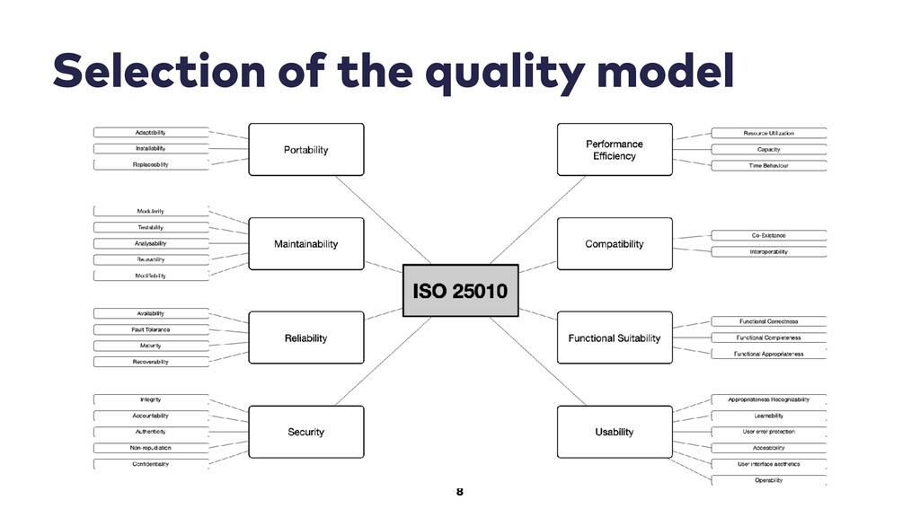 8 Selection of the quality model