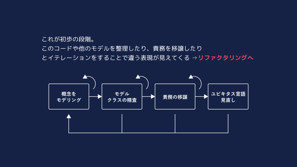 これが初歩の段階。 このコードや他のモデルを整理したり、責務を移譲したり とイテレーションをす...