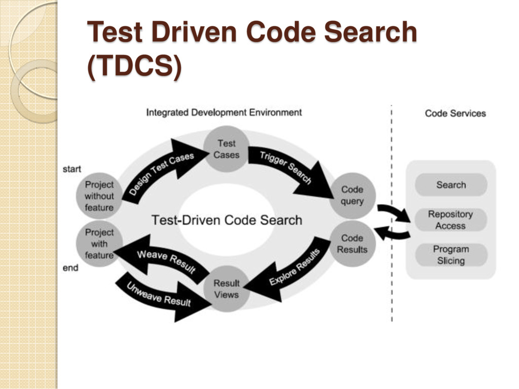 Test Driven Code Search (TDCS)