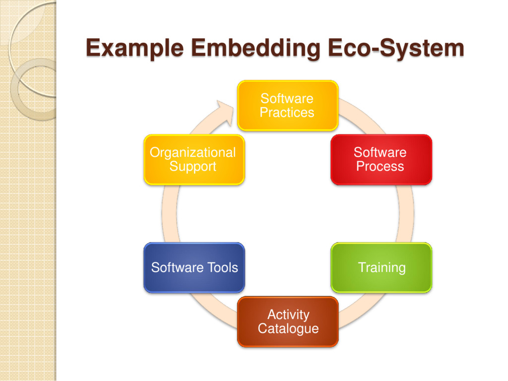 Example Embedding Eco-System Software Practices...