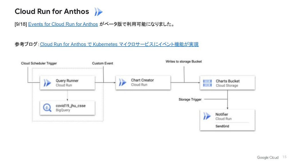[9/18] Events for Cloud Run for Anthos がベータ版で利用...