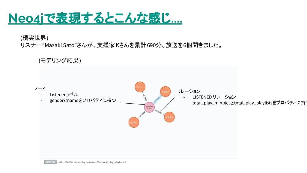 """Neo4jで表現するとこんな感じ.... (現実世界) リスナー""""Masaki Sato""""さん..."""