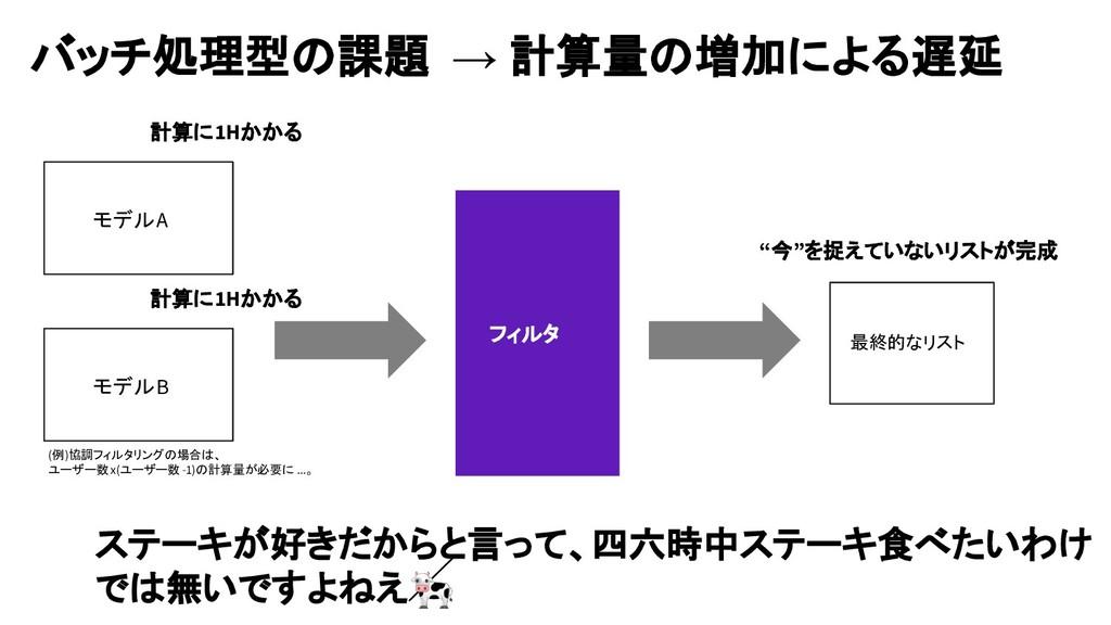 バッチ処理型の課題 → 計算量の増加による遅延 モデルA モデルB フィルタ 最終的なリスト ...