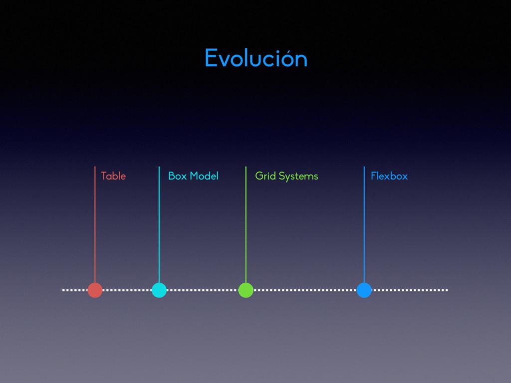 Evolución Table Box Model Grid Systems Flexbox