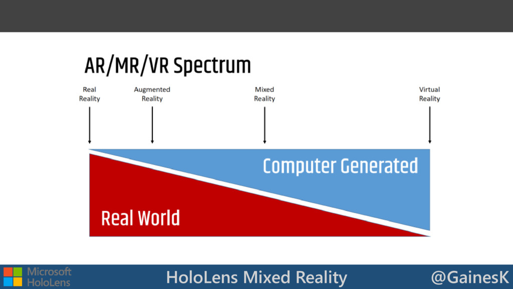 HoloLens Mixed Reality @GainesK
