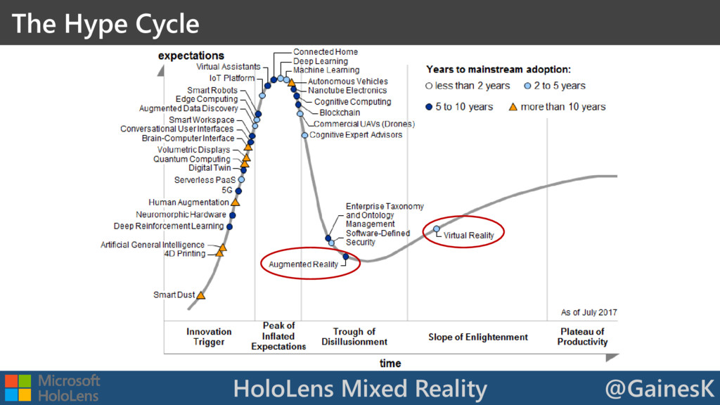 HoloLens Mixed Reality @GainesK The Hype Cycle