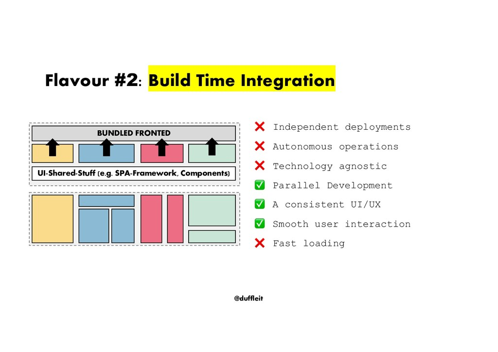 @duffleit Flavour #2: Build Time Integration In...