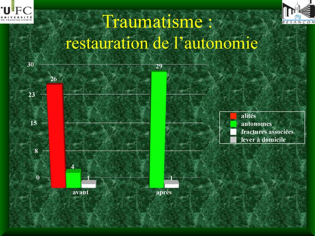 Traumatisme : restauration de l'autonomie 0 8 1...
