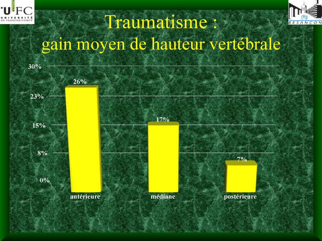 Traumatisme : gain moyen de hauteur vertébrale ...