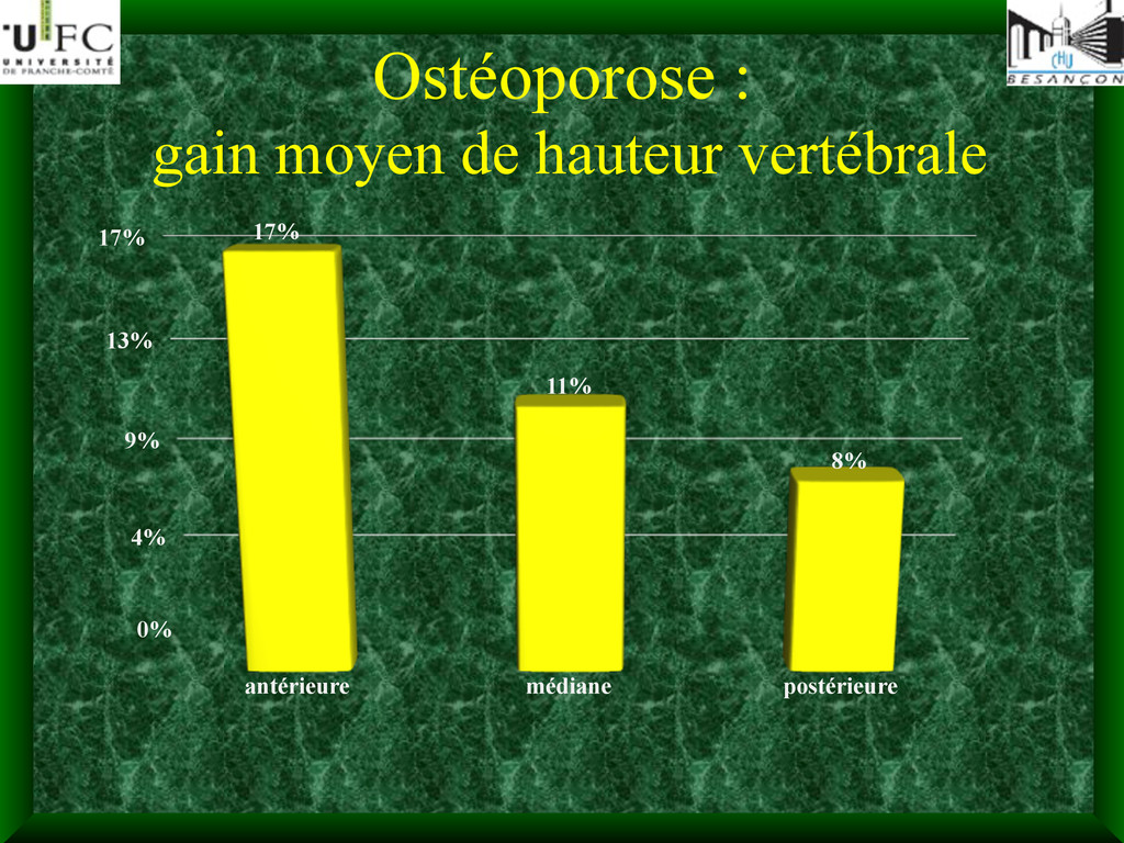 Ostéoporose : gain moyen de hauteur vertébrale ...