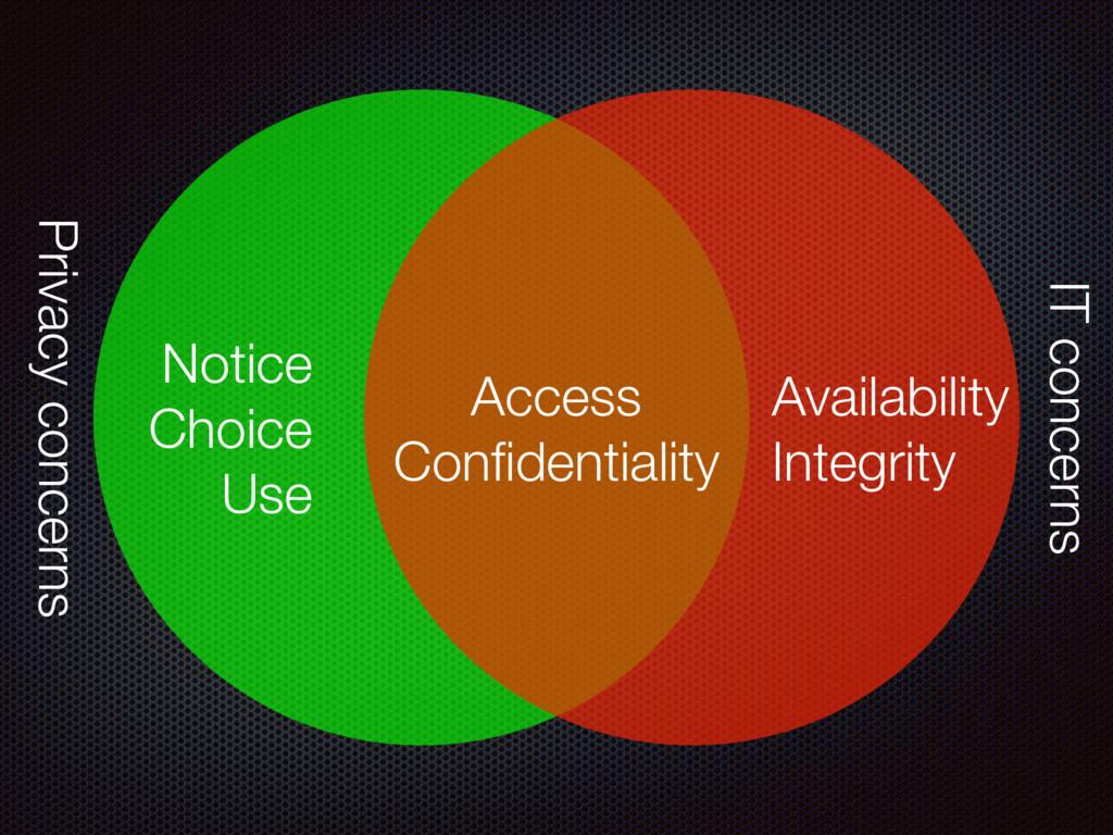 Access Confidentiality Notice Choice Use Availab...