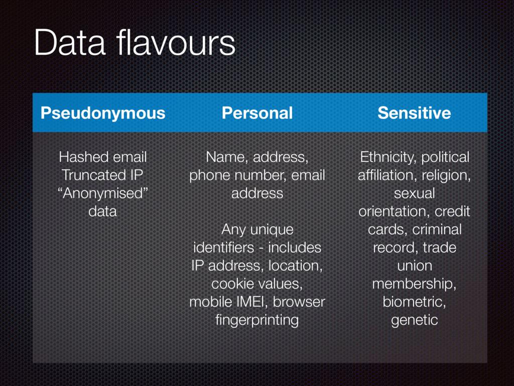 Data flavours Pseudonymous Personal Sensitive Ha...