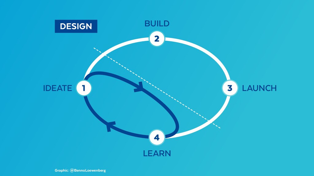 DESIGN Graphic: @BennoLoewenberg 1 3 4 2 LAUN...