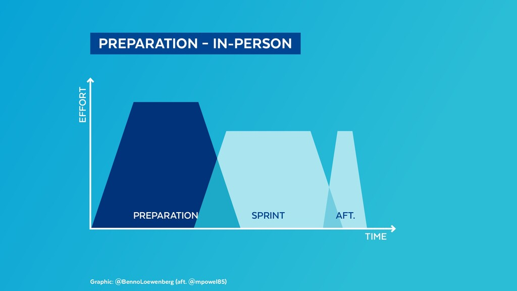 PREPARATION – IN-PERSON Graphic: @BennoLoewe...