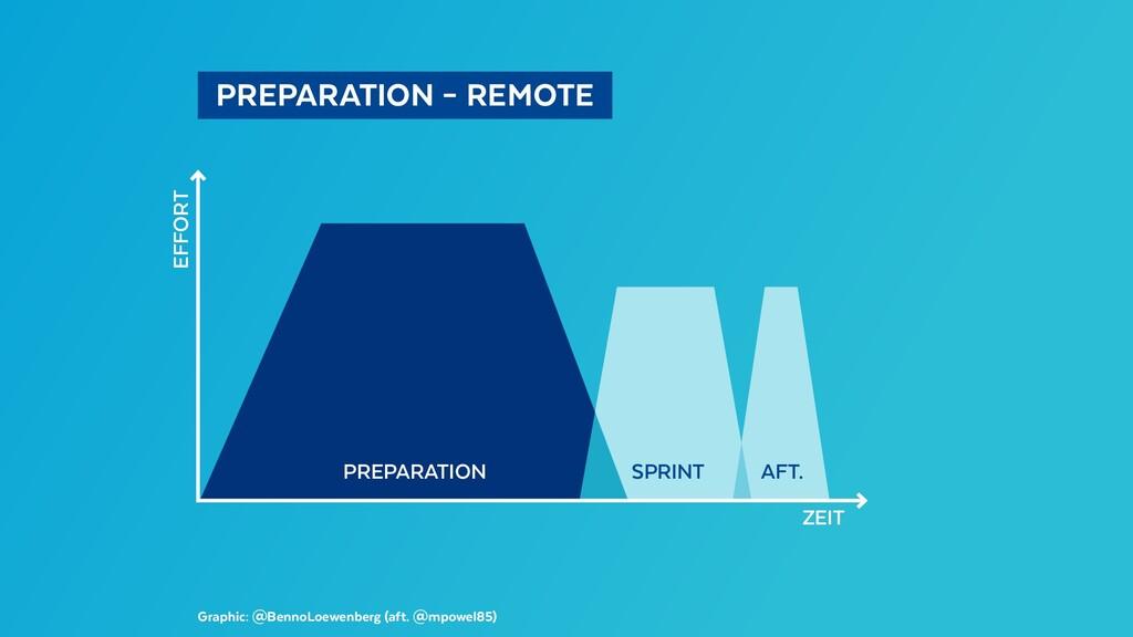 PREPARATION – REMOTE Graphic: @BennoLoewenbe...