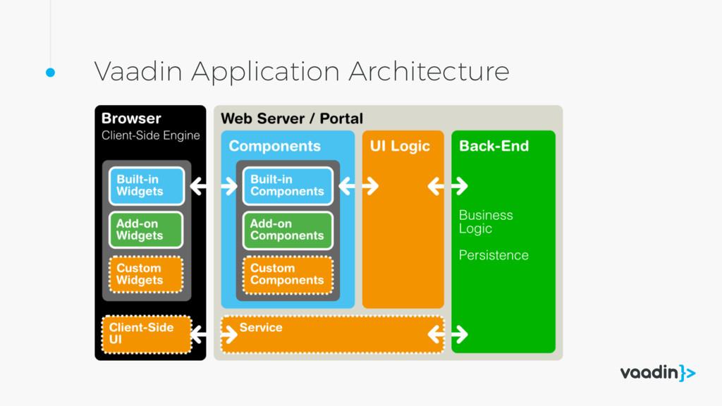 Vaadin Application Architecture