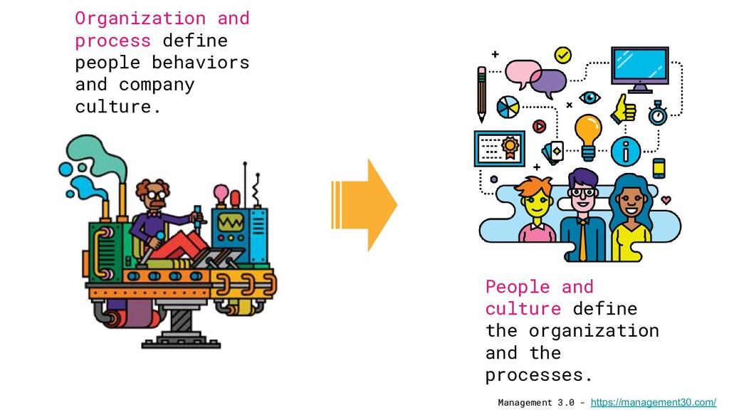 Management 3.0 - https://management30.com/ Orga...