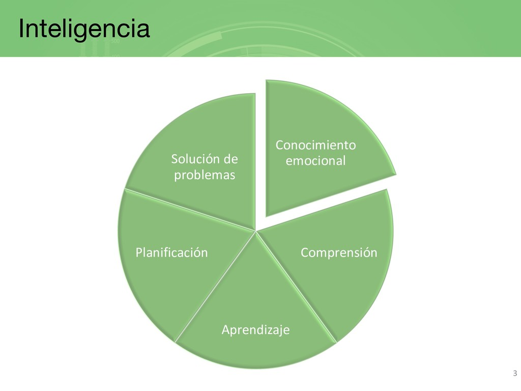 Inteligencia 3 Conocimiento emocional Comprensi...