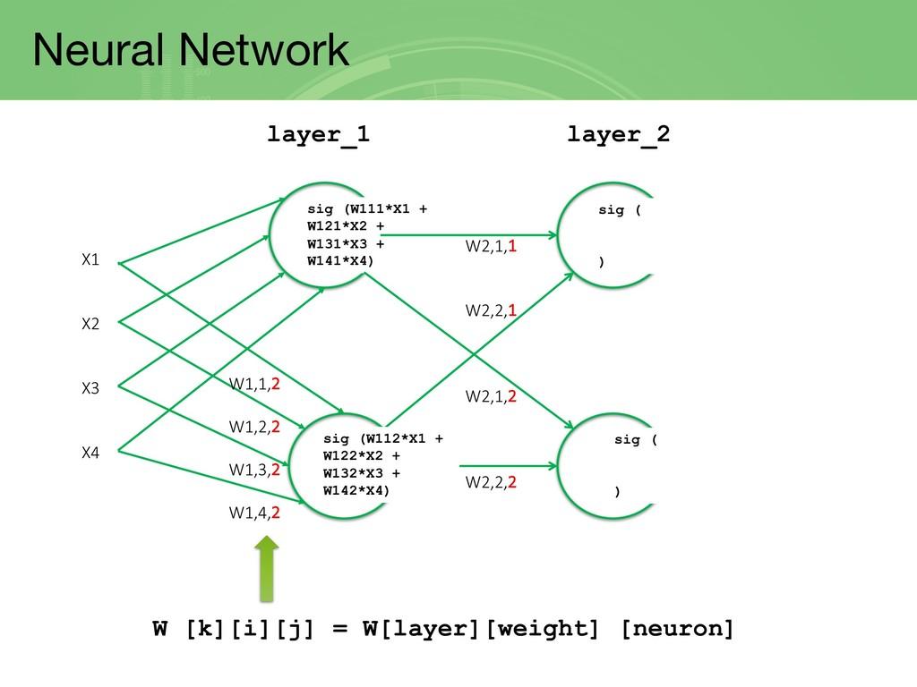 Neural Network X1 X2 X3 X4 sig (W111*X1 + W121*...