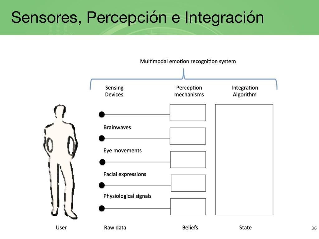 Sensores, Percepción e Integración 36