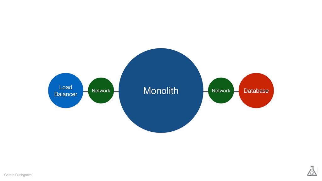 Gareth Rushgrove Monolith Database Load Balance...