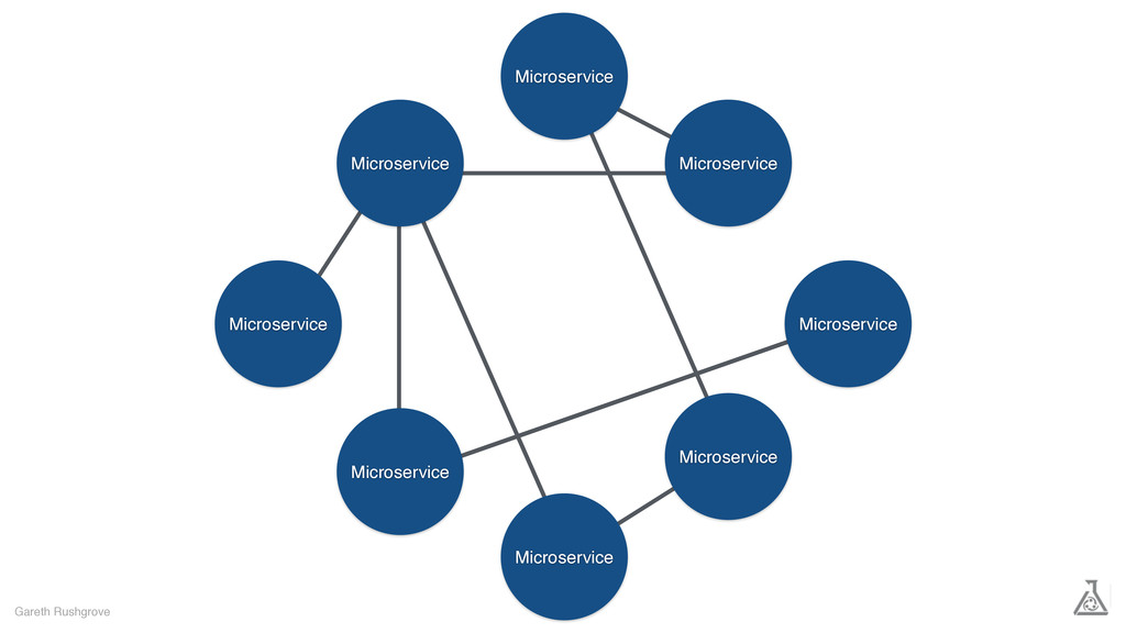 Microservice Microservice Microservice Microser...