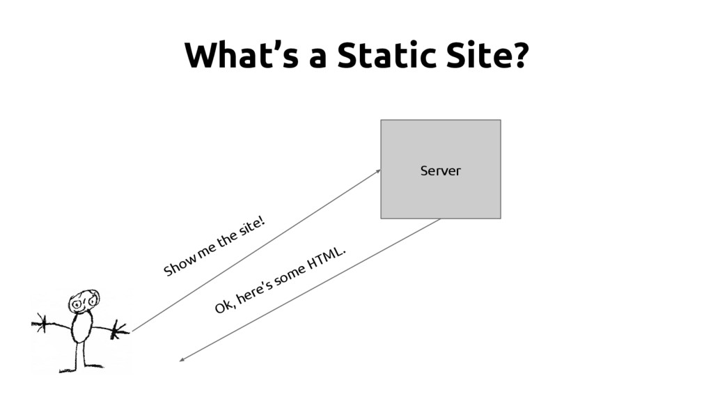 What's a Static Site? Server Show me the site! ...