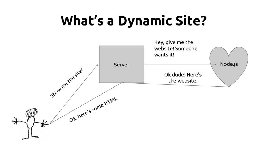 What's a Dynamic Site? Server Show m e the site...